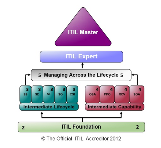 Itil configuration manager resume